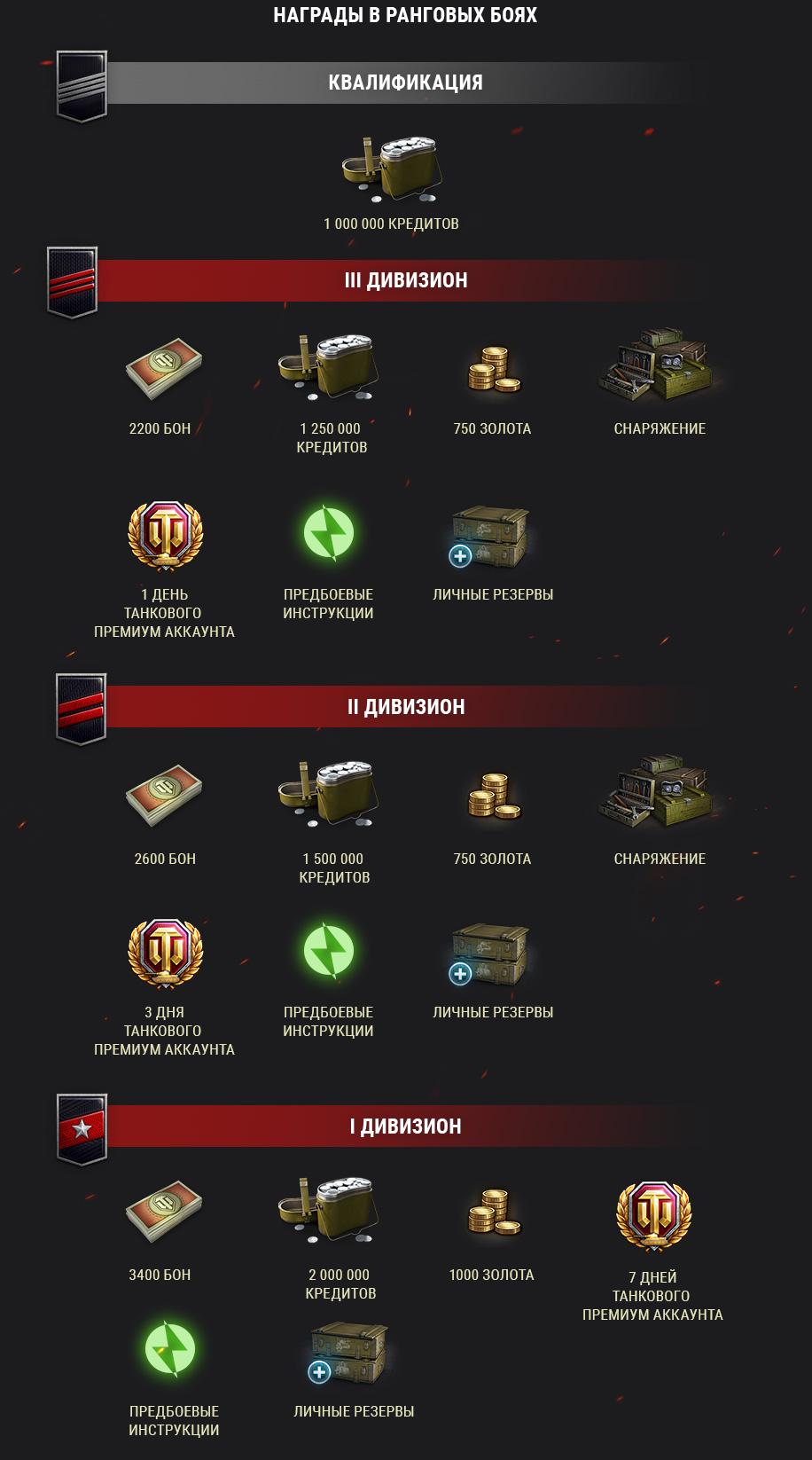награды ранговых боёв 2020-2021