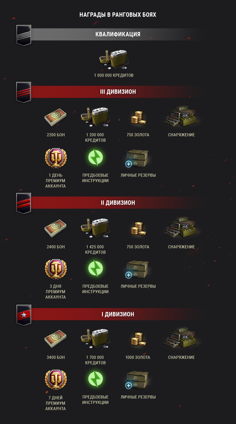 награды в ранговых боях 2019